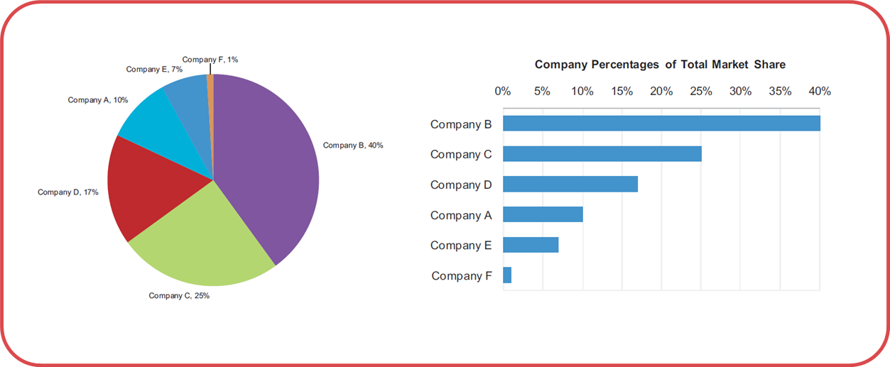 10 Resources To Help You Stop Doing Pie Charts Data Science Central