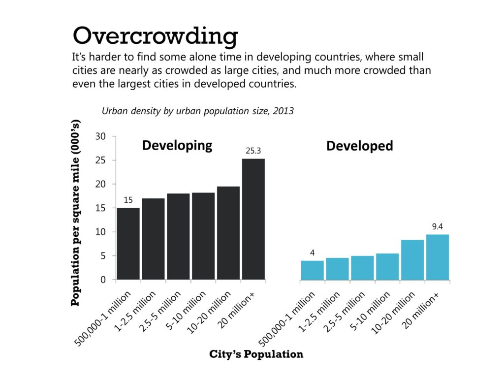 the problem of overcrowding and the negative effects of urban overcrowding 1 chapter 1 effects of population growth and urbanization in the pacific islands more than 35 percent of the people of the pacific islands.