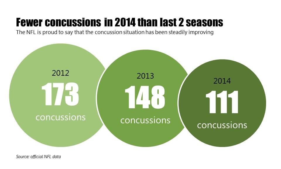 NFL Concussions are declining since 2012