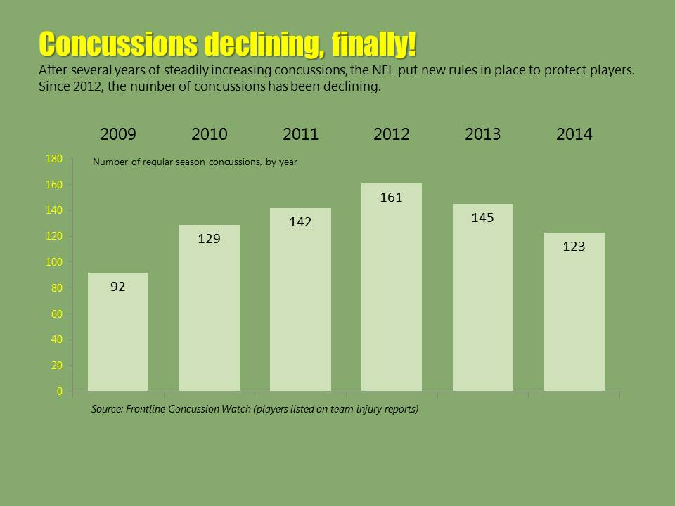 informative speech nfl concussions There were 244 reported concussions in 2016, down from 275 in 2015 but the number is still higher than it was in 2014 or 2013, a trend the nfl links in part to an increase in.