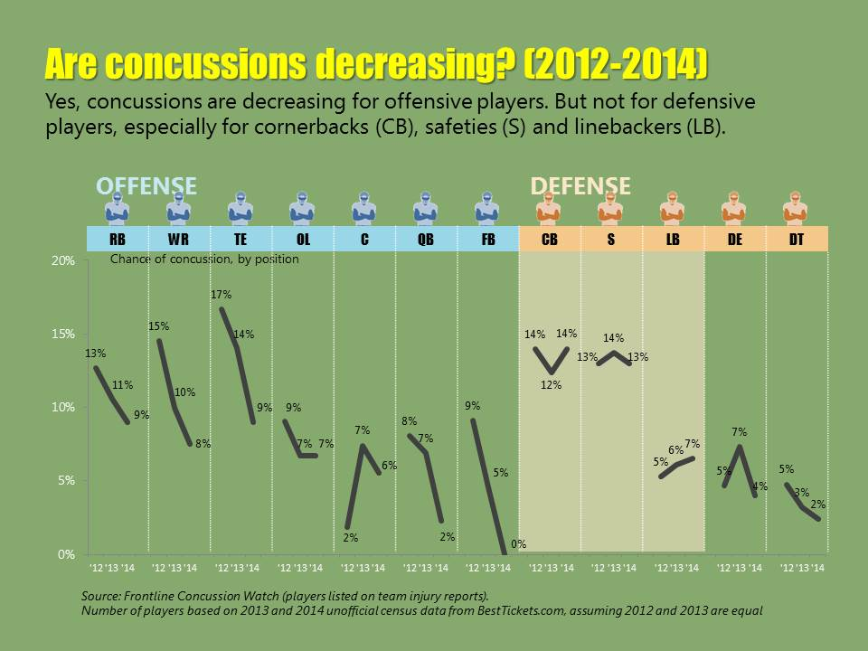 NFL concussions, by position 2012-2014