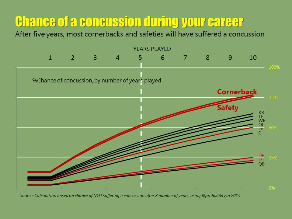 Chance of NFL concussion, by length of career