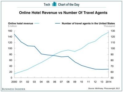 Hotel Revenue vs Travel Agents